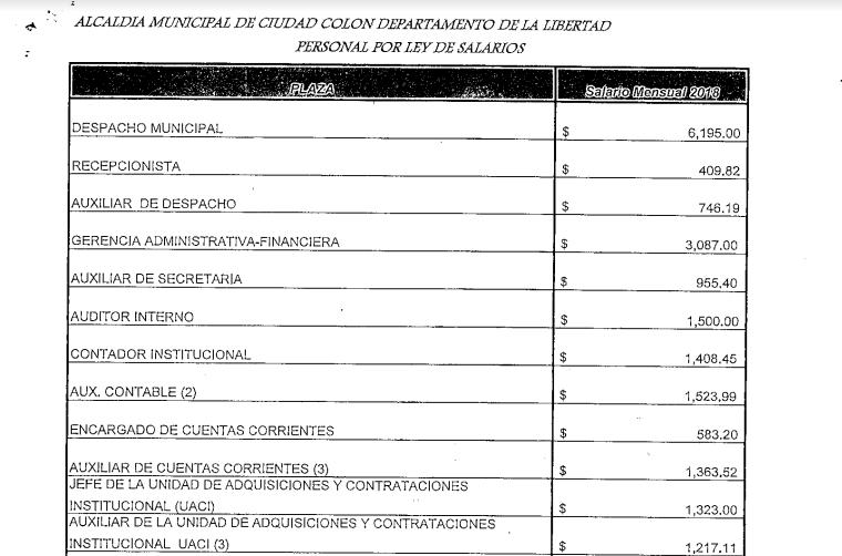 Alcalde de Colón ocultó información de su salario de $6,195 alegando inseguridad en el municipio 7